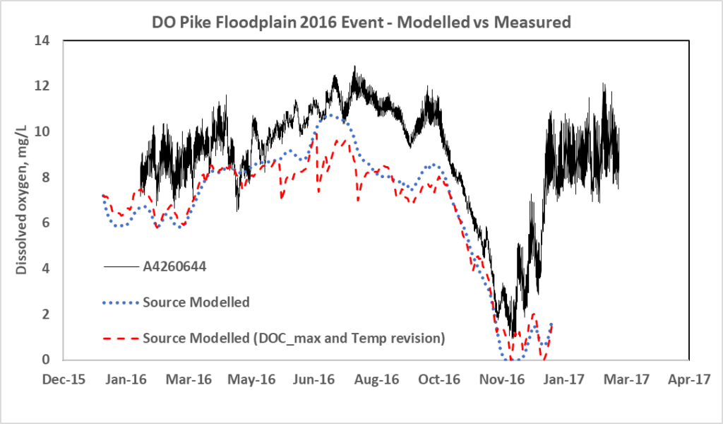 Modelled versus measured (at station A4260644, Pike River at Lettons downstream Rumpagunya Creek) dissolved Oxygen levels during the 2016-17 inundation event