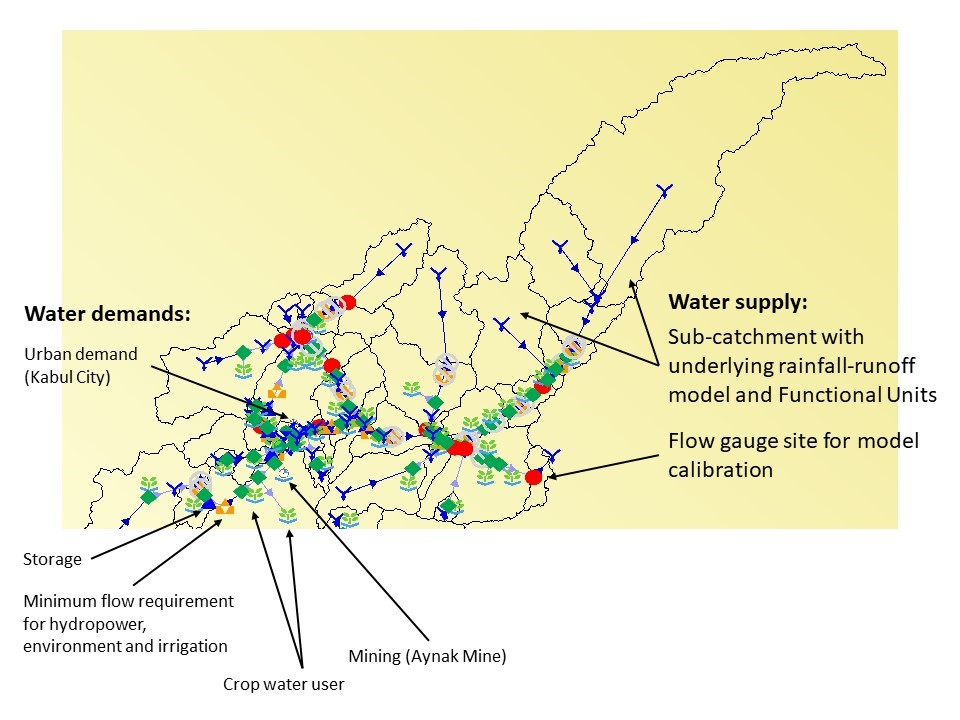 Integrated Source model for the Kabul River Basin